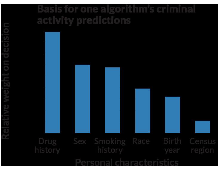 graph of an algorithm to predict criminal activity