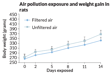 air pollutiuon exposure and weight gain in rats graphed