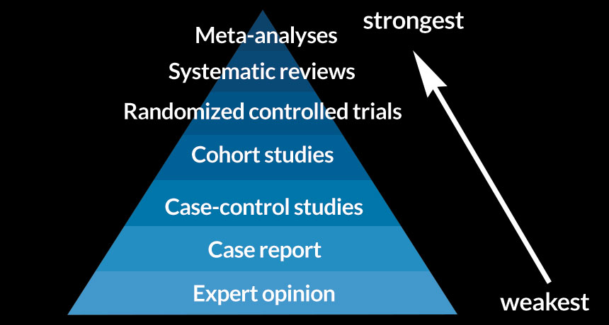 graphic of an evidence hierarchy