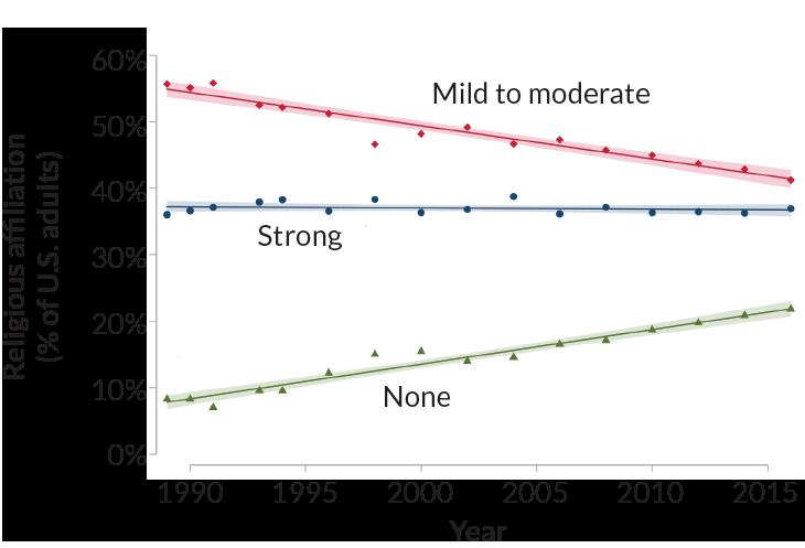 religious affiliation graph