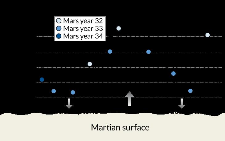 Methane levels in Mars' atmosphere