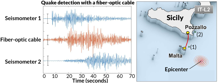 graph of seismic activit detected by an underwater fiber-optic cable between Malta and Sicily