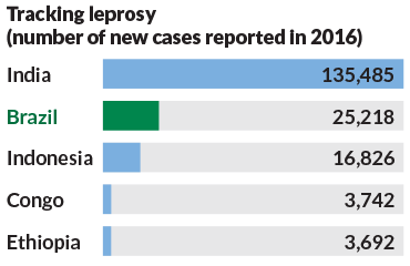 graph showing number of new cases of leprosy in 2016