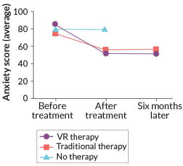 Virtual reality therapy has real-life benefits for some