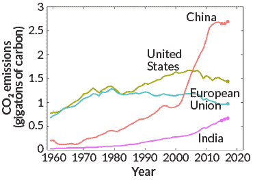 Co2 Emissions By Country >> Global Carbon Dioxide Emissions Will Hit A Record High In