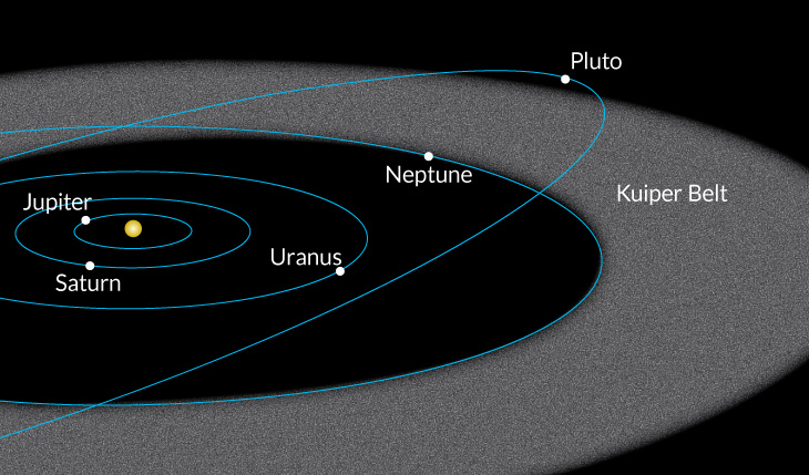 illustration of location of Kuiper belt