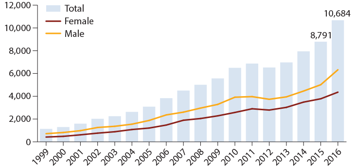 a graph showing the increasing number of overdose deaths involving benzodiazepines from 1996 to 2016