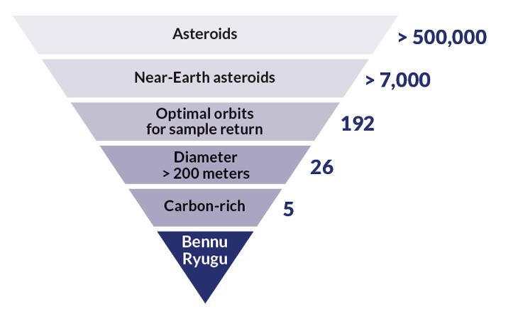 Two daring spacecraft aim to bring asteroid dust back to