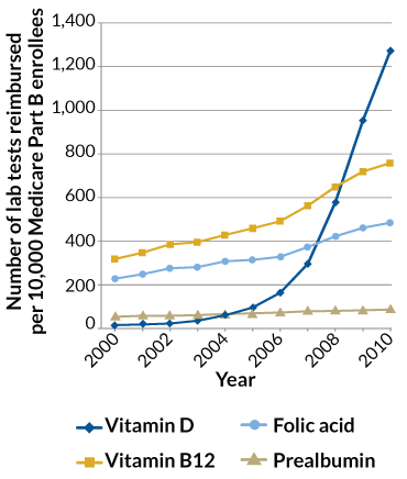 daadc2f19c8 Vitamin D supplements aren't living up to their hype | Science News