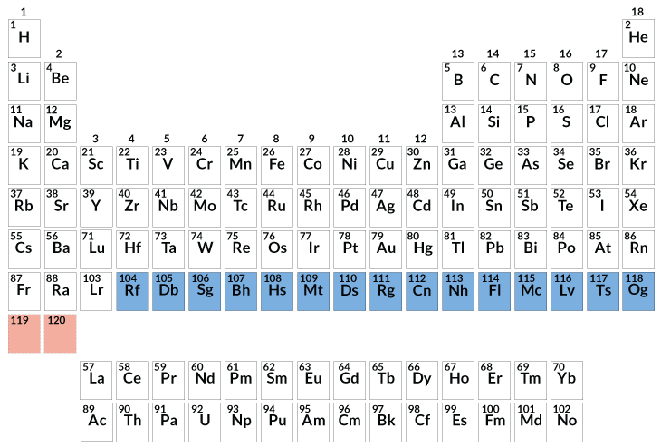 Astounding Physicists Are Pushing The Periodic Table To Its Limits Download Free Architecture Designs Rallybritishbridgeorg
