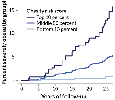 obesity risk graph