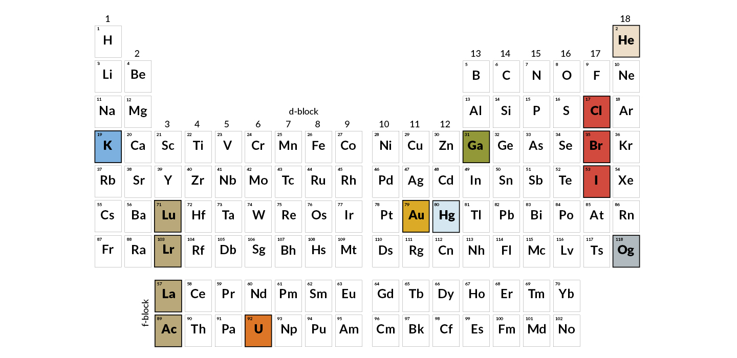 150 Years On The Periodic Table Has More Stories Than It