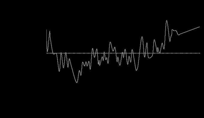 gulf of main temperature graph