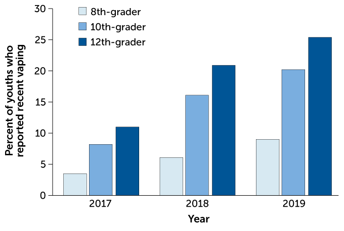 vaping trend graph
