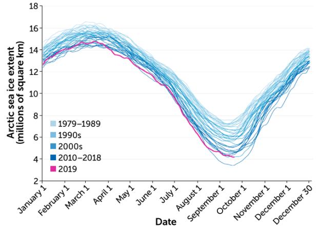 Change in Arctic sea ice extent, 1979–2019
