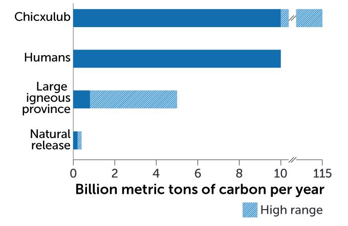 Carbon impact graph