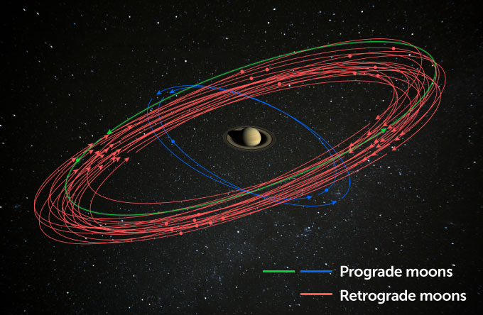 With 20 new moons, Saturn now has the most of any solar system planet