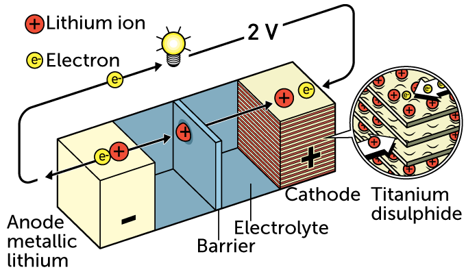 Whittingham lithium-ion battery
