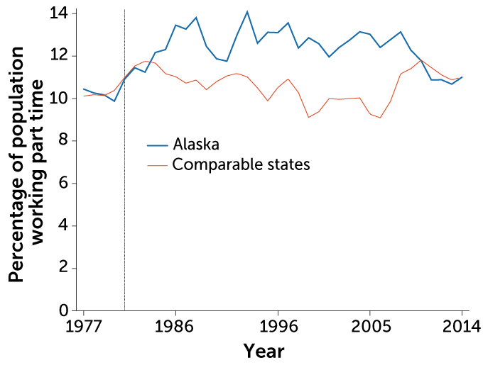 Graph of part time workers in Alaska vs. other states