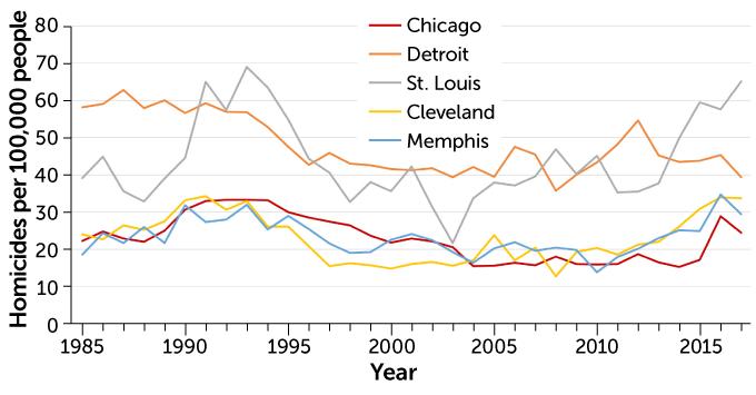 Homicide trends in U.S. Rust Belt cities, 1985–2017