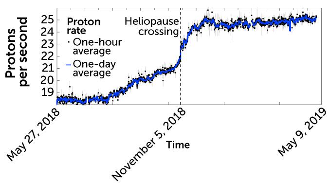 proton rate graph