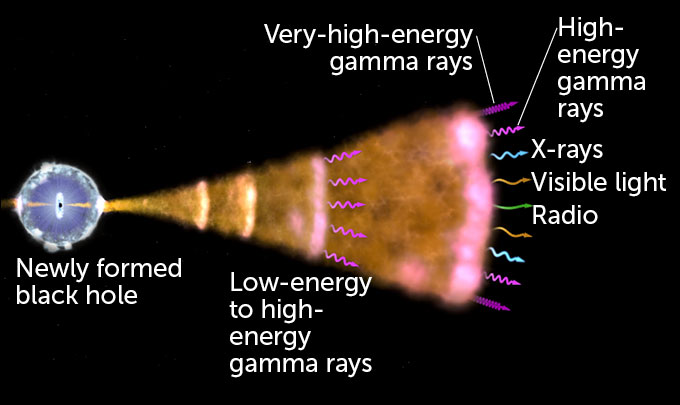 gamma ray burst diagram