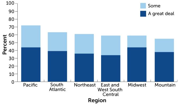 regional climate change graph