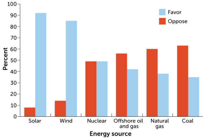pew energy source graph