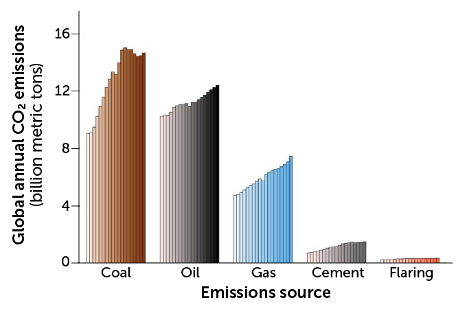 Global CO2 emissions from different fossil fuels, 2000-2018
