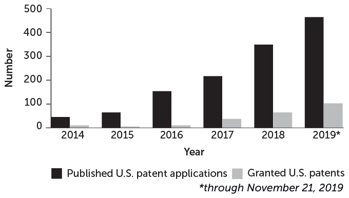 patent graph