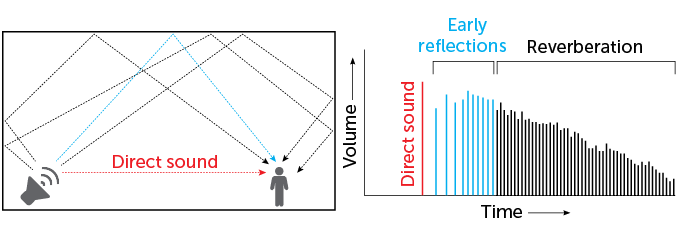 Reverberation graphic