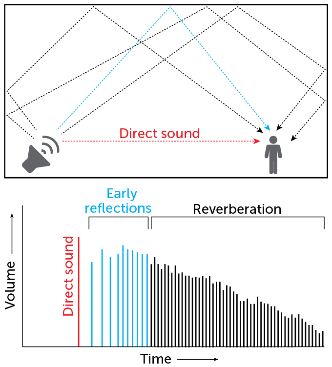 Reverberation graphic