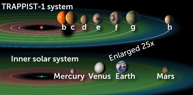 TRAPPIST-1 system illustration