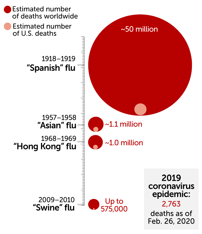 Estimated number of people killed in flu pandemics, 1900-2010