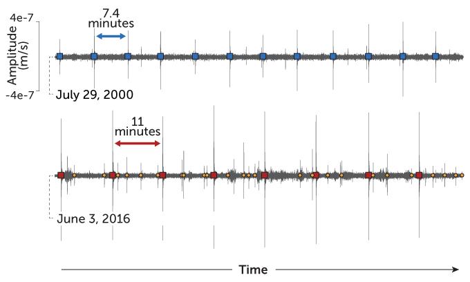 Seismicity beneath Mauna Kea in July 2000 and June 2016
