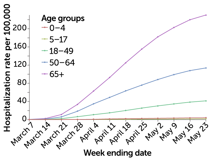 U.S. COVID-19 hospitalizations by age group