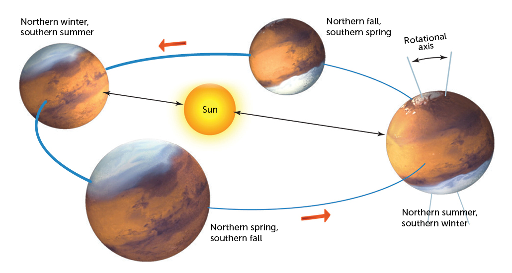a diagram showing Mars' rotation around the sun and seasons on Mars