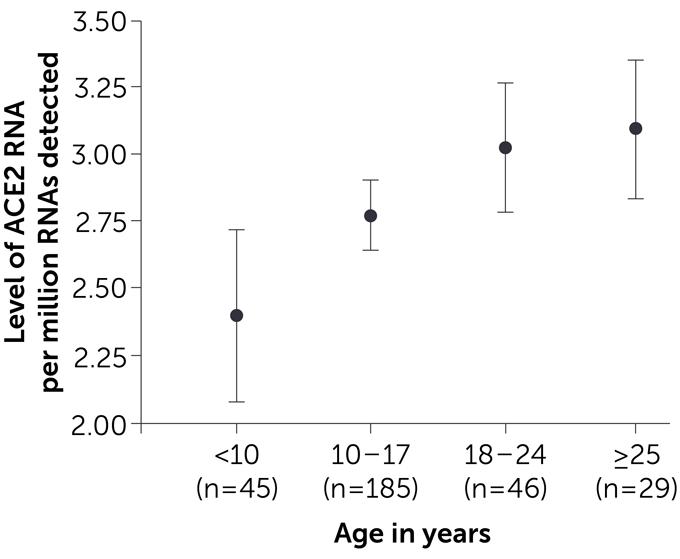 ACE2 RNA levels vs. age graph