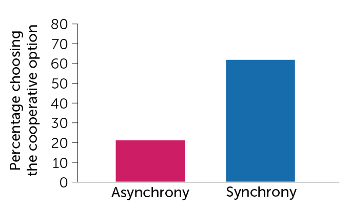 Synchronous chanting increases cooperation graph