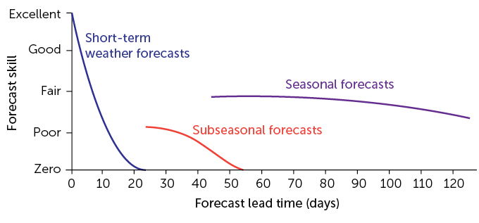 Weather forecast lead time graph