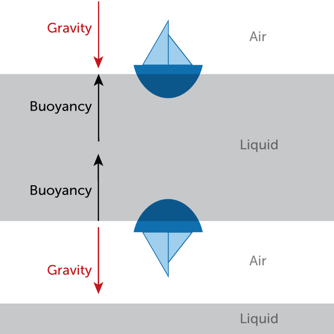 Buoyancy explains how a top-down boat floats on levitated liquid
