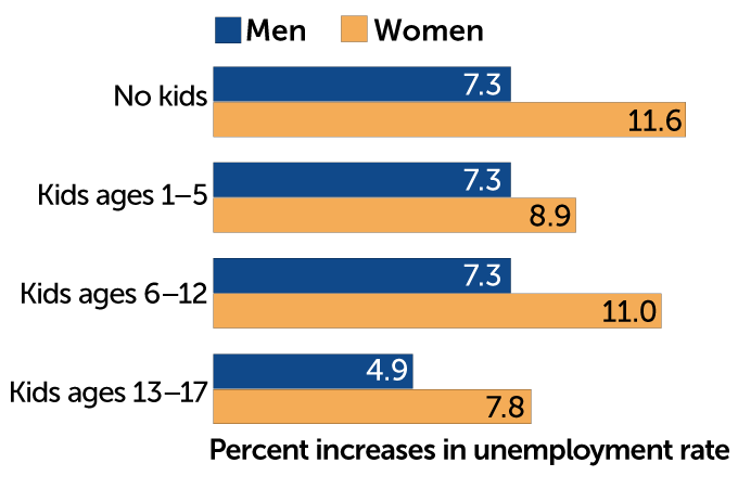 Chart showing gender gap of COVID-19-related unemployment