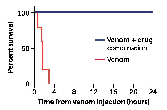 Fer-de-lance venom survival graph