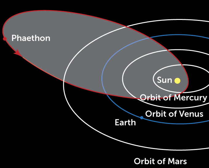 Phaethon orbit diagram