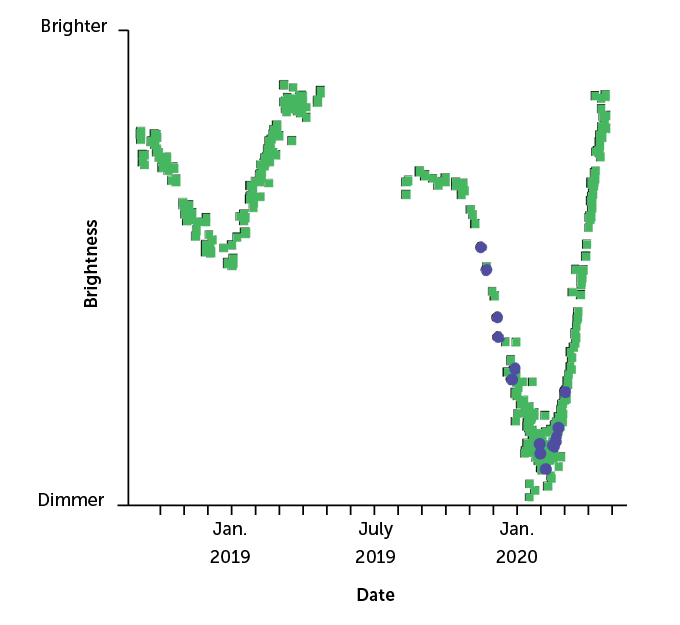 a graph showing the brightness of Betelgeuse from 2019-2020