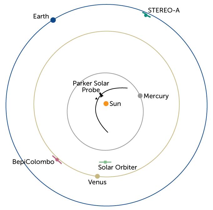 Diagram of the solar orbit