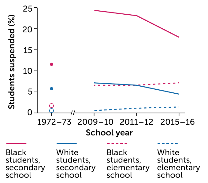 U.S. school suspension rates by race graph