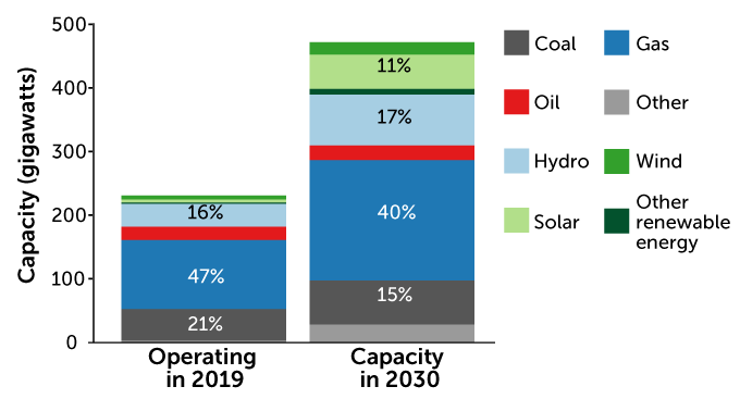 graph of Africa's current and predicted energy mix in 2030