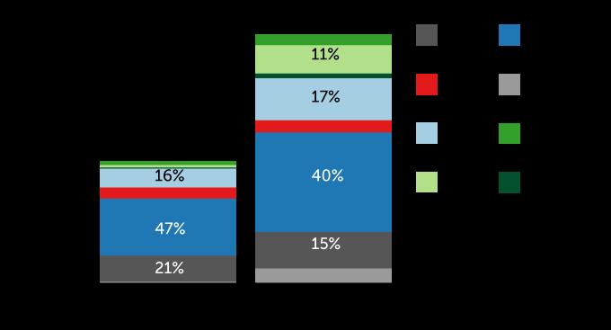grafiek van de huidige en voorspelde energiemix van Afrika in 2030