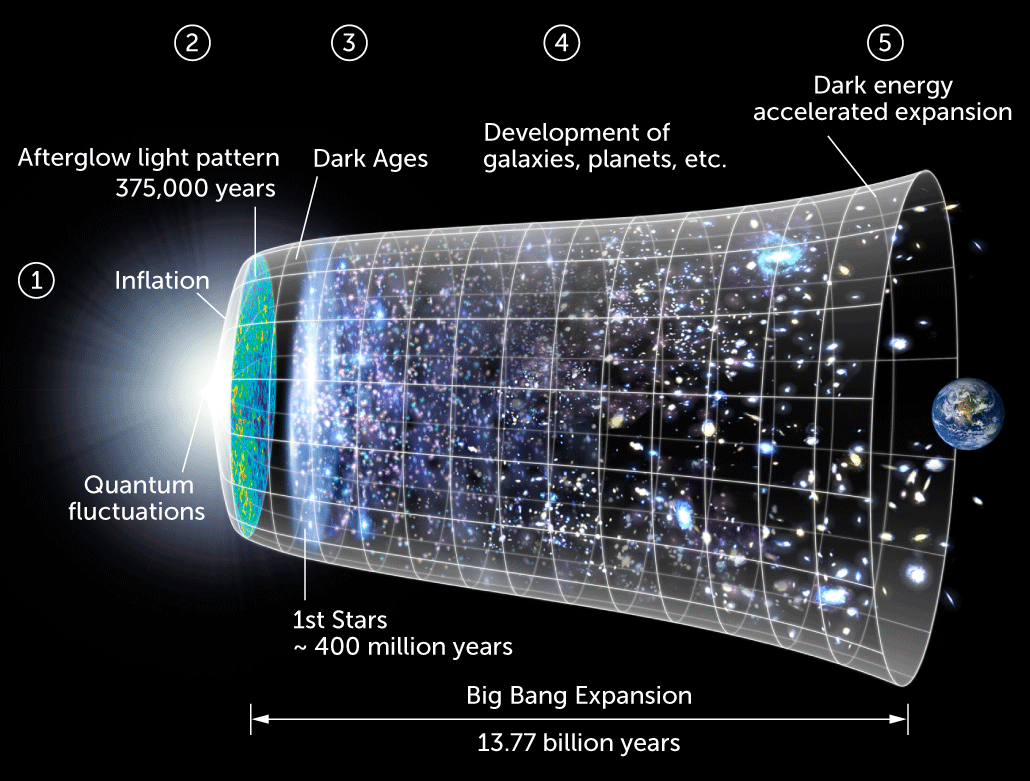 illustration of the model of the universe's expansion